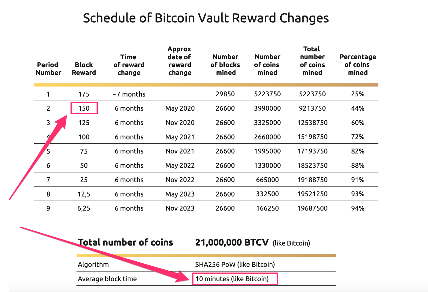 bitcoin-vault-white-paper-blockreward